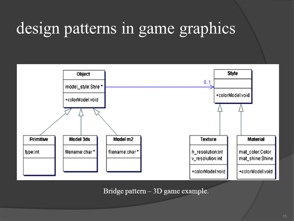 design patterns in game graphics Bridge pattern – 3D game example. 15
