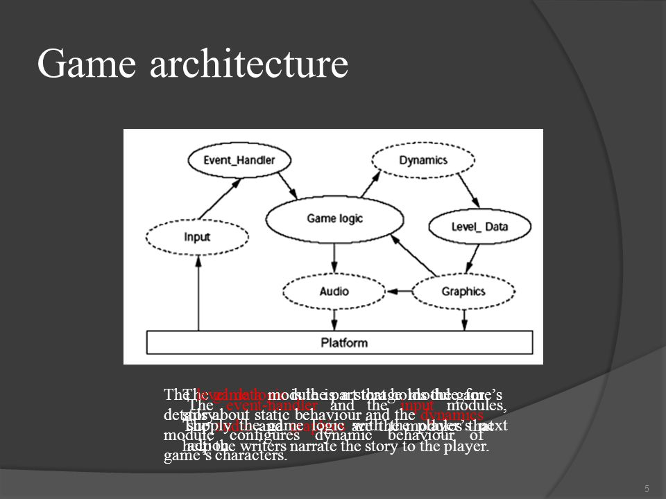 Game architecture 5 The game logic is the part that holds the game's story.