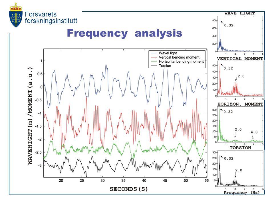 Forsvarets forskningsinstitutt Frequency analysis