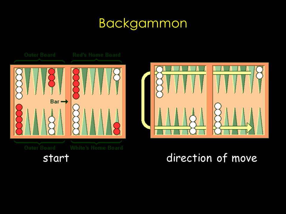 Backgammon start direction of move