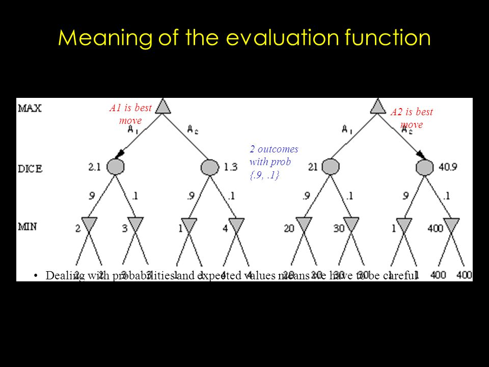 Meaning of the evaluation function Dealing with probabilities and expected values means we have to be careful about the meaning of values returned by the static evaluator.
