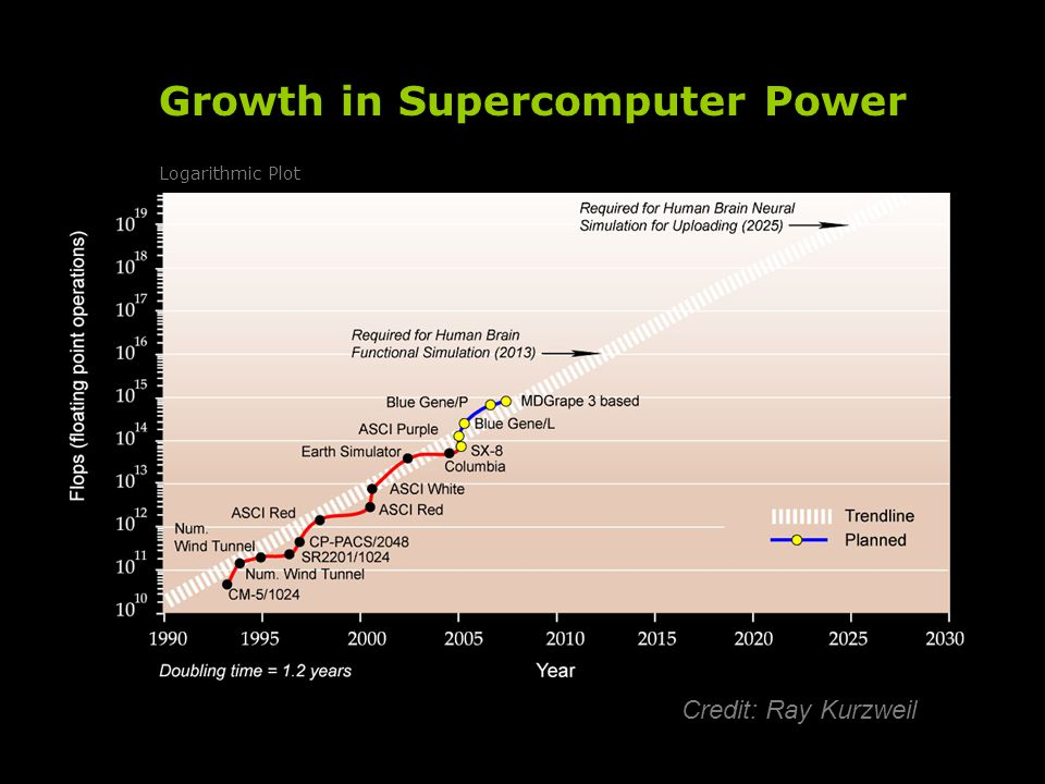 Credit: Ray Kurzweil Growth in Supercomputer Power Logarithmic Plot