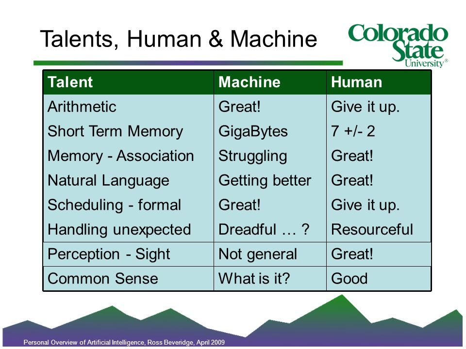 Talents, Human & Machine TalentHumanMachine ArithmeticGive it up.Great.