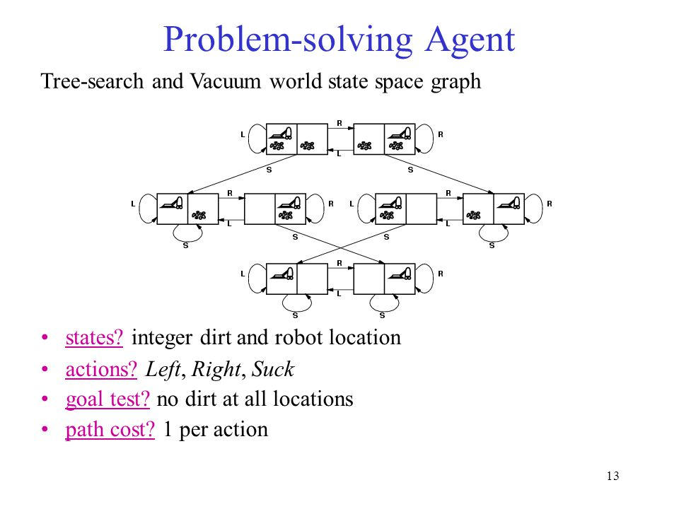 13 states. integer dirt and robot location actions.