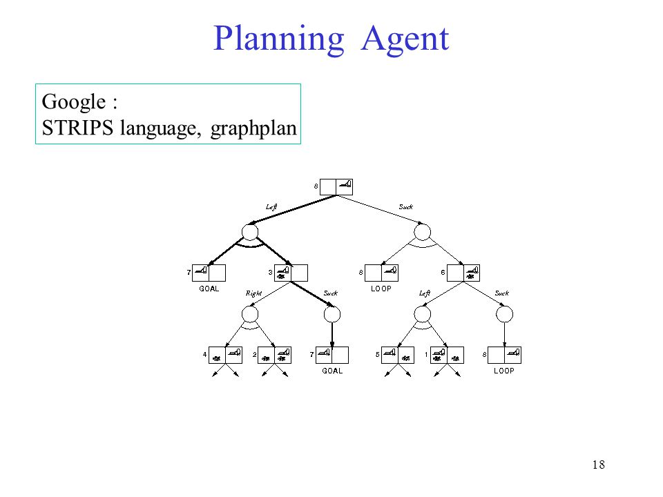 18 Planning Agent Google : STRIPS language, graphplan