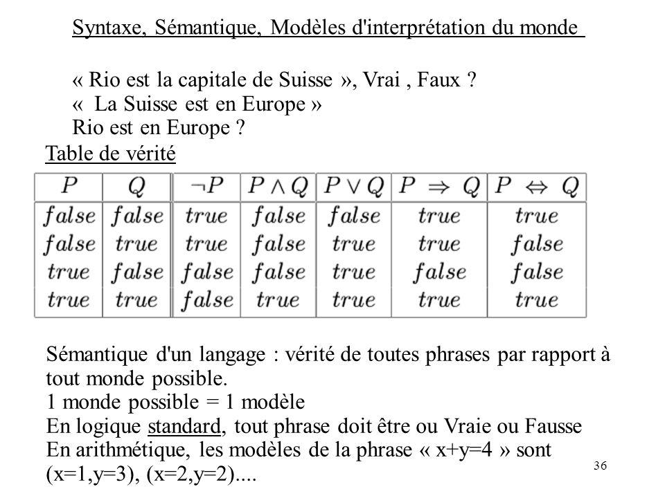 36 Syntaxe, Sémantique, Modèles d interprétation du monde « Rio est la capitale de Suisse », Vrai, Faux .