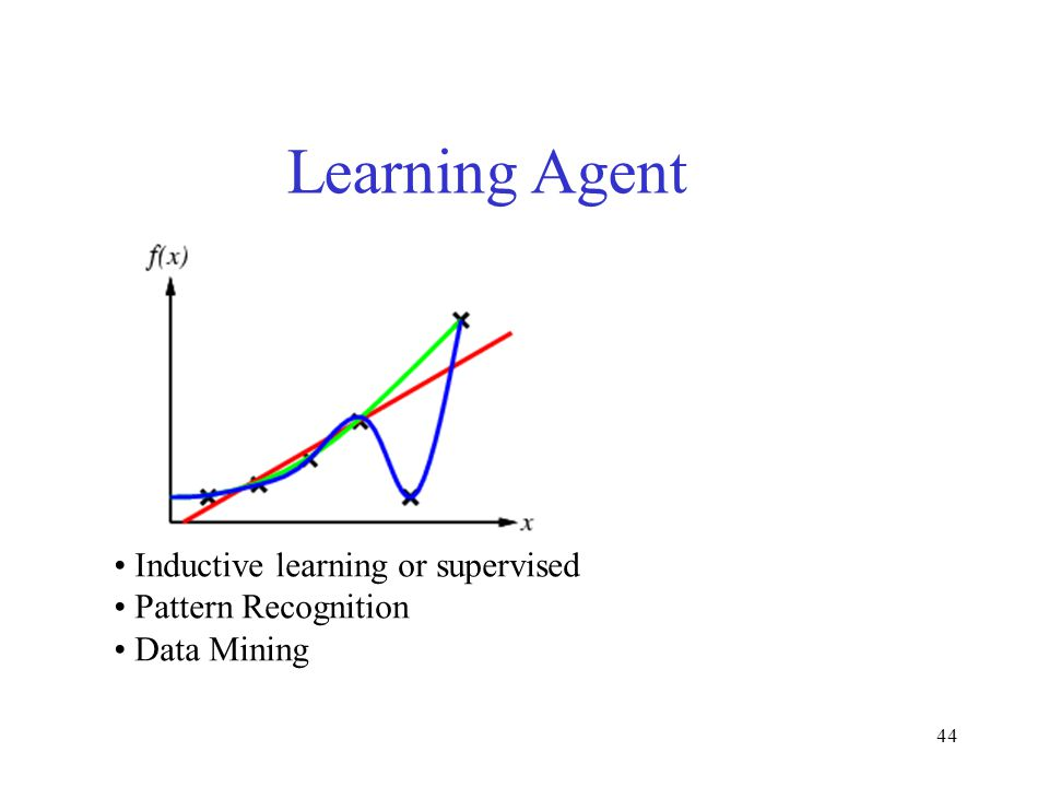 44 Learning Agent Inductive learning or supervised Pattern Recognition Data Mining