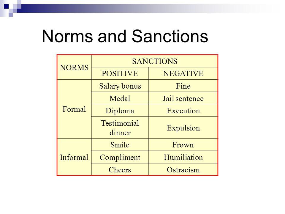 Norms and Sanctions NORMS SANCTIONS POSITIVENEGATIVE Formal Salary bonusFine MedalJail sentence DiplomaExecution Testimonial dinner Expulsion Informal