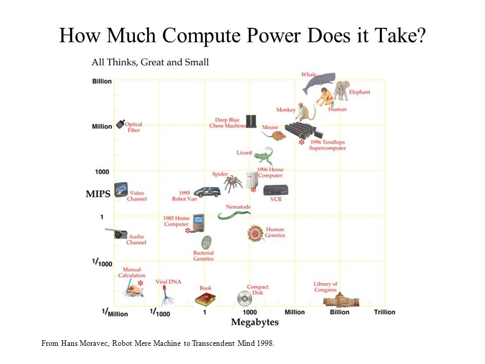 How Much Compute Power Does it Take.