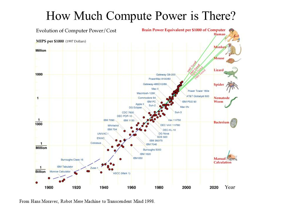 How Much Compute Power is There From Hans Moravec, Robot Mere Machine to Transcendent Mind 1998.