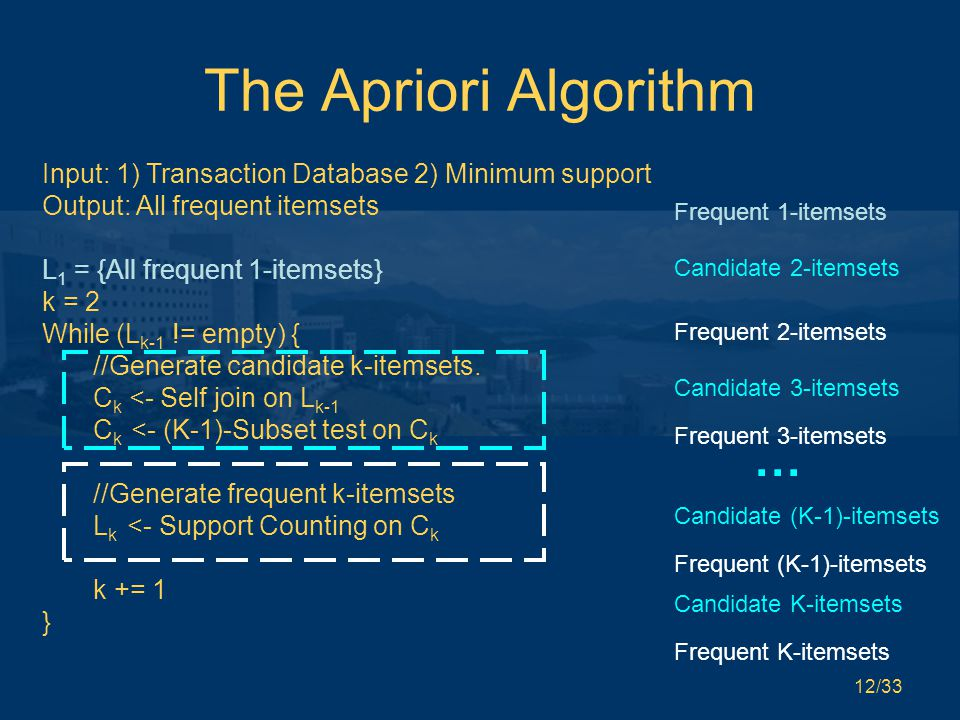 12/33 The Apriori Algorithm Input: 1) Transaction Database 2) Minimum support Output: All frequent itemsets L 1 = {All frequent 1-itemsets} k = 2 While (L k-1 != empty) { //Generate candidate k-itemsets.