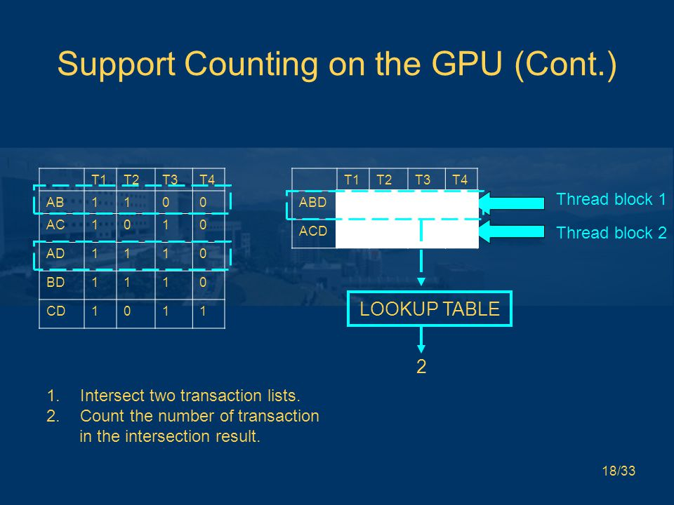 18/33 Support Counting on the GPU (Cont.) Thread block 1 Thread block 2 T1T2T3T4 AB1100 AC1010 AD1110 BD1110 CD1011 T1T2T3T4 ABD1100 ACD1010 1.Intersect two transaction lists.