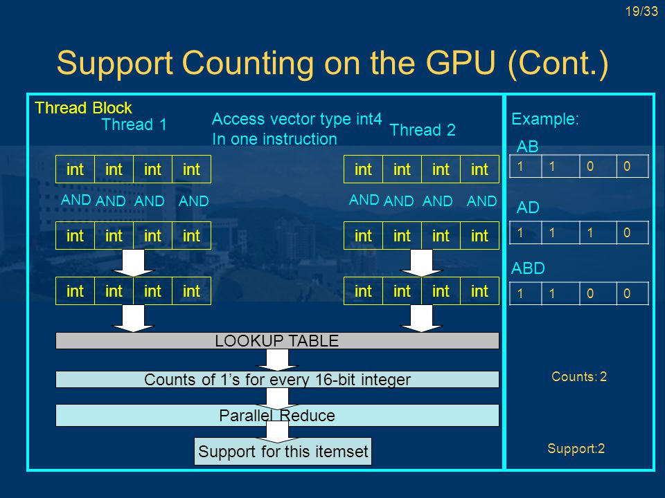 19/33 Support Counting on the GPU (Cont.) int AND int LOOKUP TABLE Counts of 1's for every 16-bit integer Parallel Reduce Support for this itemset Thread Block Thread 1 Thread 2 Access vector type int4 In one instruction 1100 1110 1100 Example: Counts: 2 Support:2 AD AB ABD