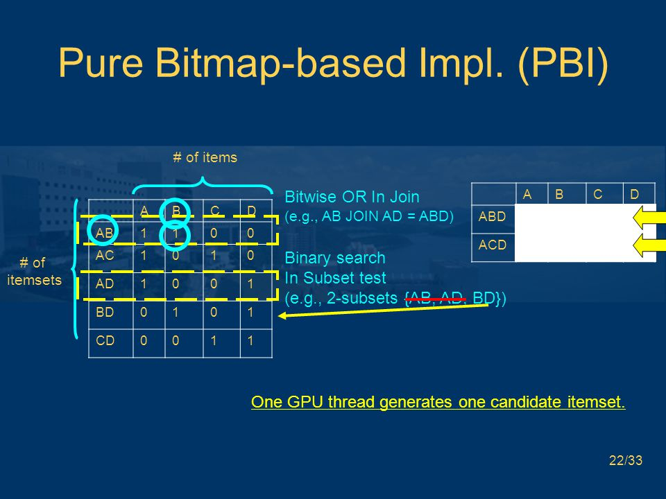 Pure Bitmap-based Impl. (PBI) One GPU thread generates one candidate itemset. 22/33 ABCD ABD1101 ACD1011 ABCD AB1100 AC1010 AD1001 BD0101 CD0011 Bitwi