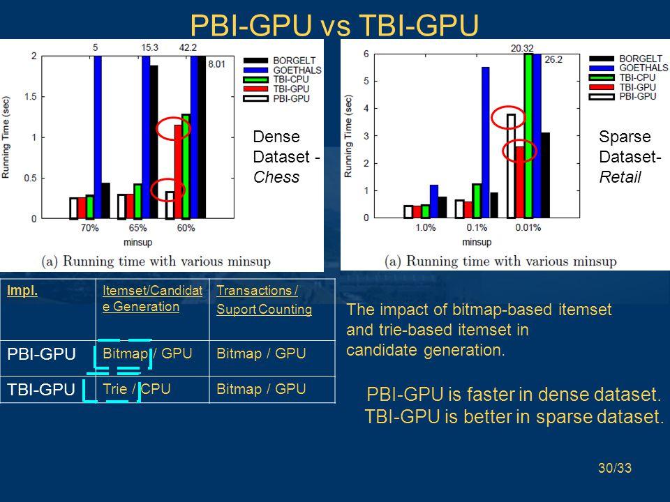 30/33 PBI-GPU vs TBI-GPU Impl.Itemset/Candidat e Generation Transactions / Suport Counting PBI-GPU Bitmap / GPU TBI-GPU Trie / CPUBitmap / GPU Sparse Dataset- Retail Dense Dataset - Chess The impact of bitmap-based itemset and trie-based itemset in candidate generation.