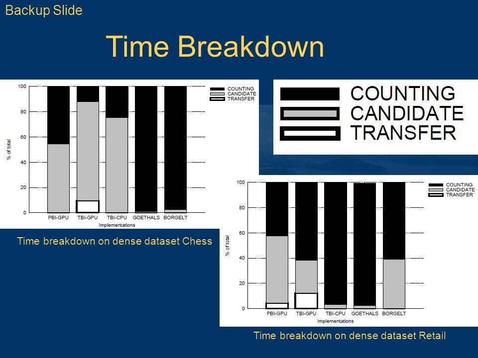 Backup Slide Time breakdown on dense dataset Chess Time breakdown on dense dataset Retail Time Breakdown