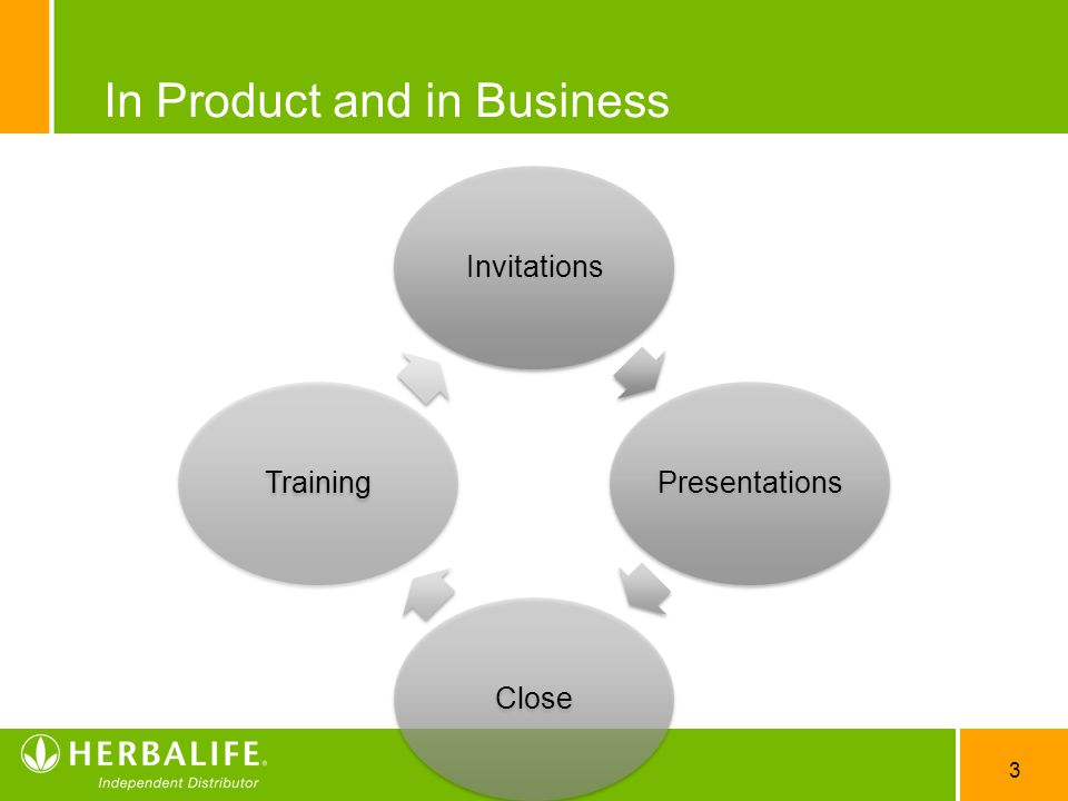 3 In Product and in Business InvitationsPresentationsCloseTraining