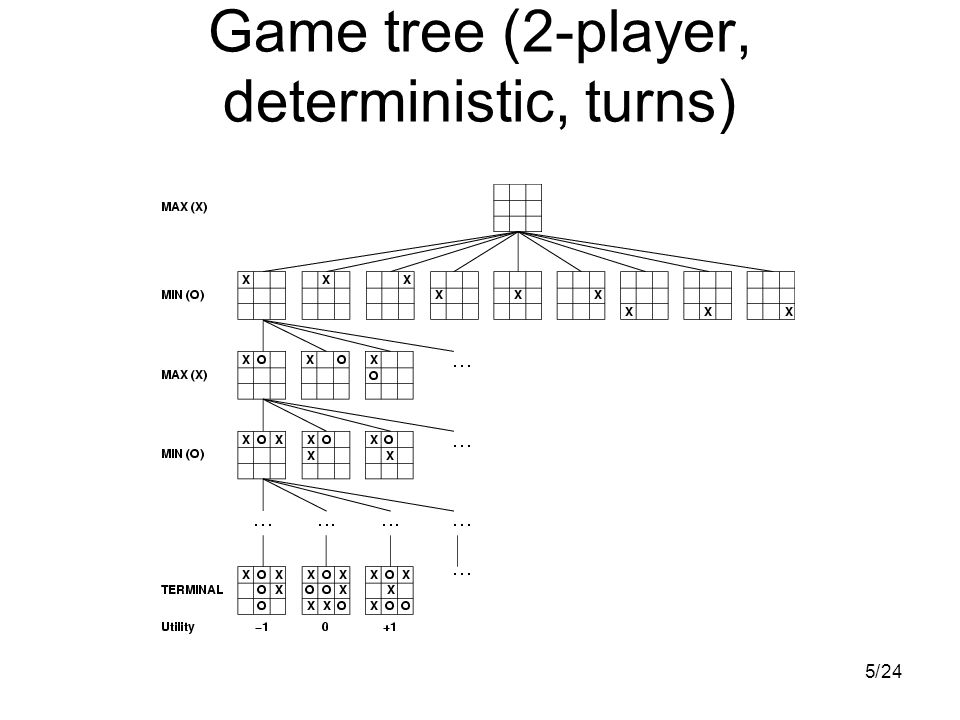 524/ Game tree (2-player, deterministic, turns)