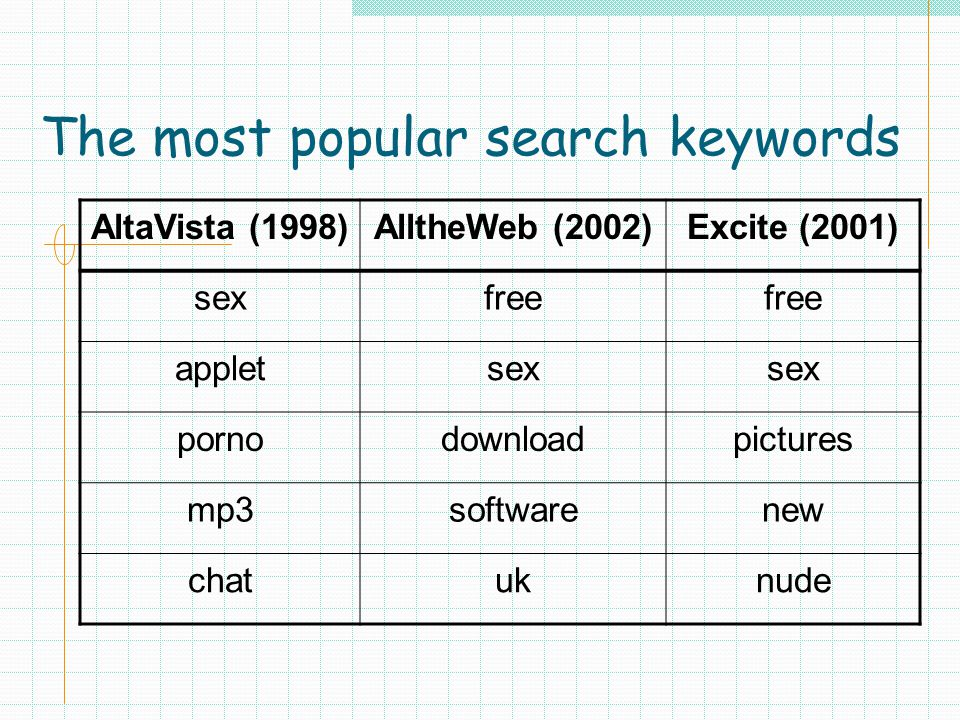 The most popular search keywords AltaVista (1998)AlltheWeb (2002)Excite (2001) sexfree appletsex pornodownloadpictures mp3softwarenew chatuknude