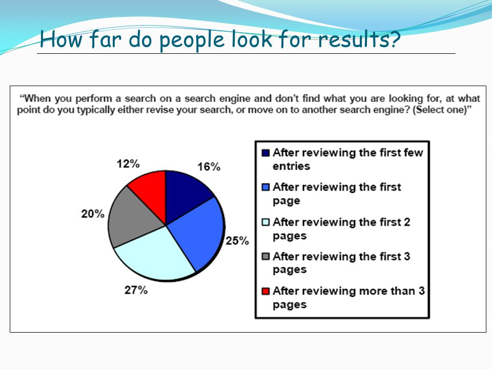 How far do people look for results?