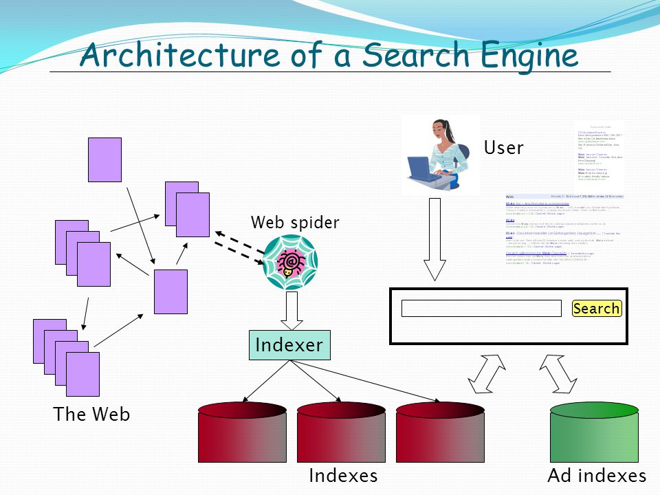 Architecture of a Search Engine The Web Ad indexes Web spider Indexer Indexes Search User