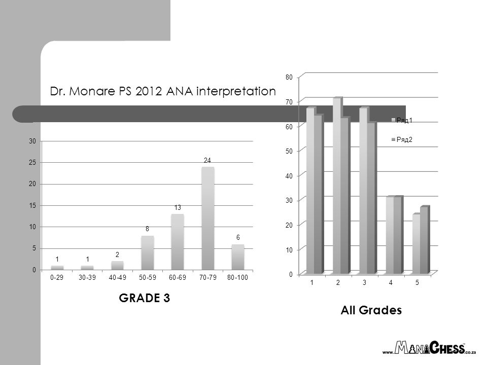 Dr. Monare PS 2012 ANA interpretation GRADE 3 All Grades