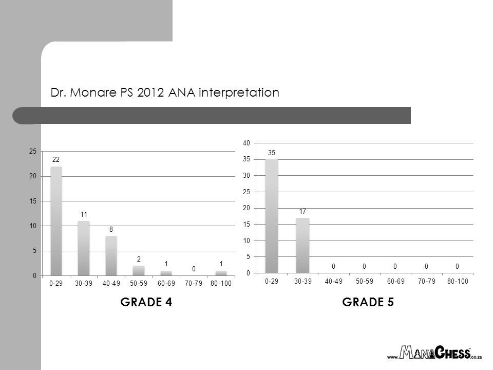 Dr. Monare PS 2012 ANA interpretation GRADE 4GRADE 5