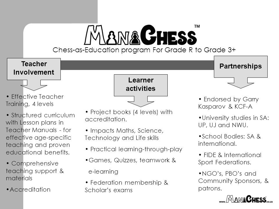 Chess-as-Education program For Grade R to Grade 3+ Teacher Involvement Learner activities Partnerships Effective Teacher Training, 4 levels Structured curriculum with Lesson plans in Teacher Manuals - for effective age-specific teaching and proven educational benefits.