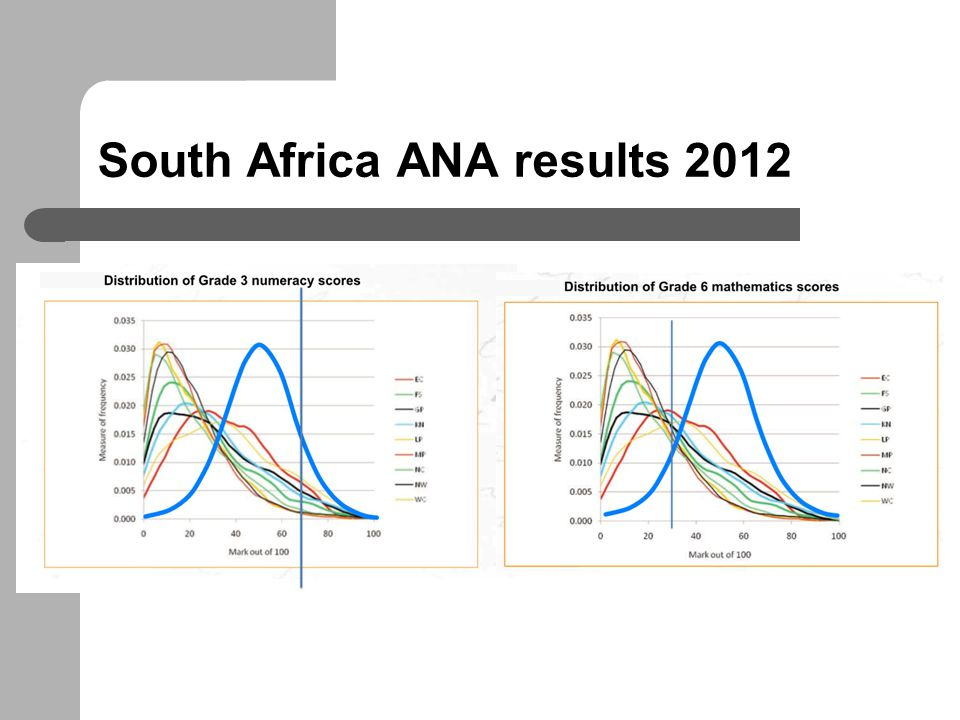South Africa ANA results 2012
