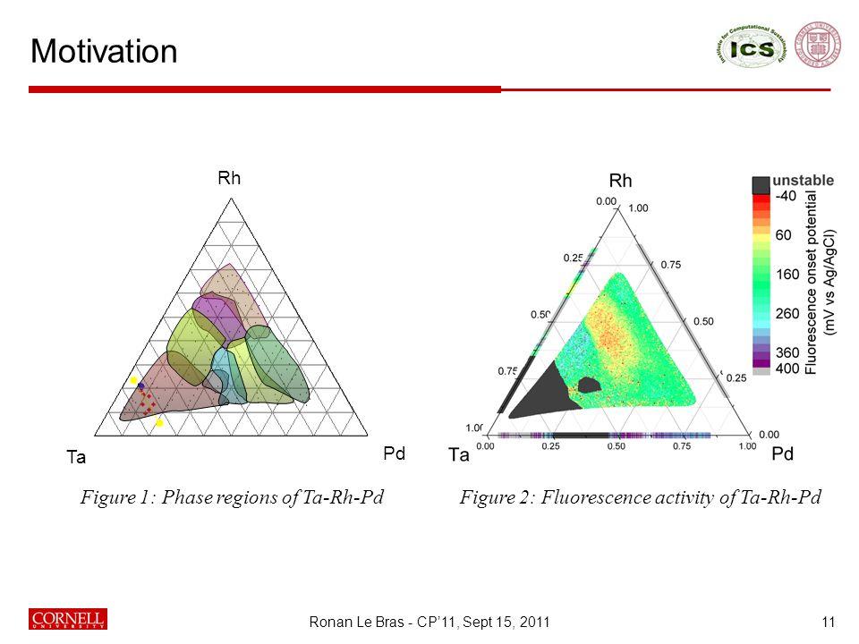 Motivation 11 Ta Rh Pd Figure 1: Phase regions of Ta-Rh-PdFigure 2: Fluorescence activity of Ta-Rh-Pd Ronan Le Bras - CP'11, Sept 15, 2011