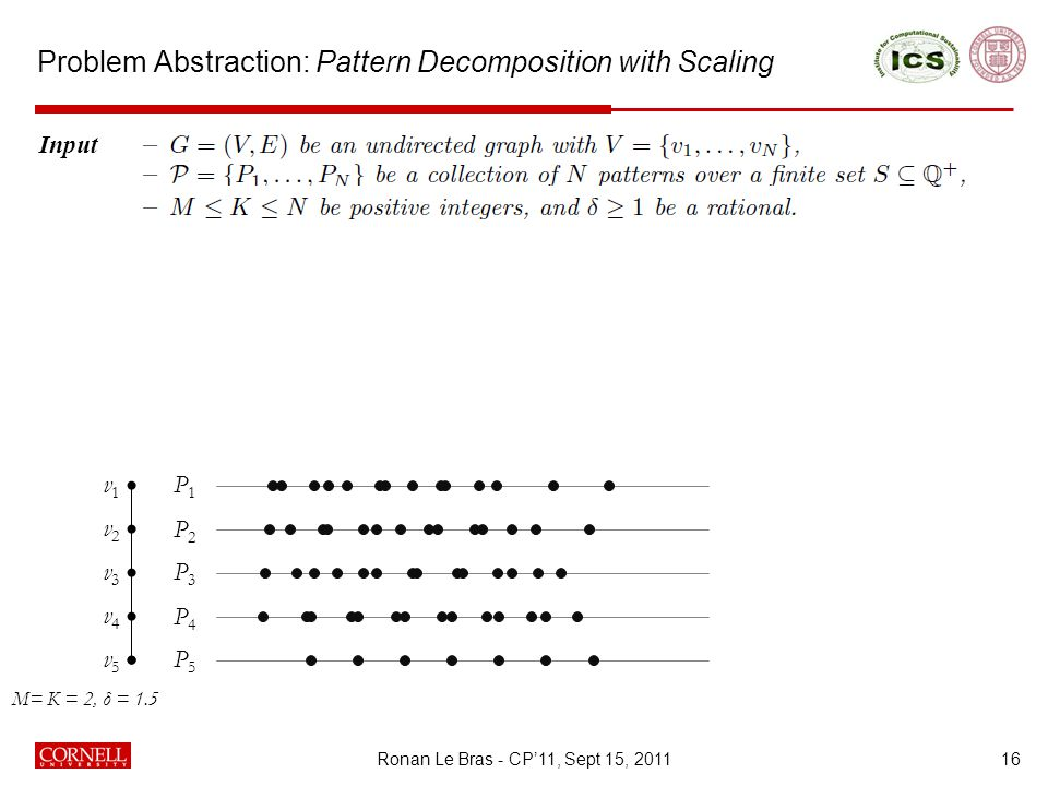 Problem Abstraction: Pattern Decomposition with Scaling 16 Input Output v1v1 v2v2 v3v3 v4v4 v5v5 P1P1 P2P2 P3P3 P4P4 P5P5 M= K = 2, δ = 1.5 Ronan Le Bras - CP'11, Sept 15, 2011