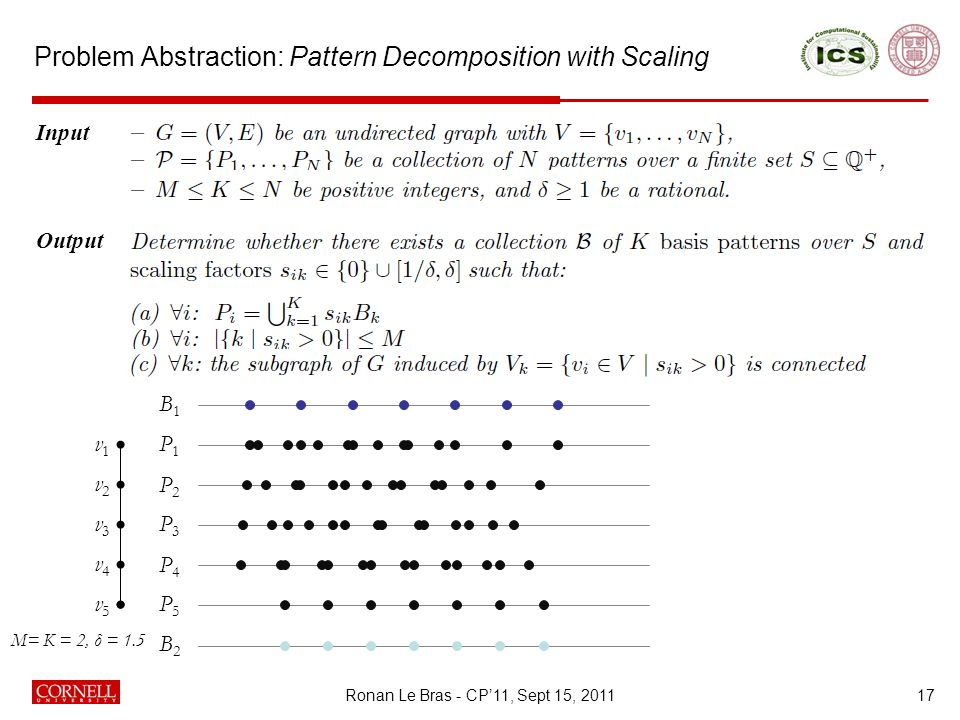 Problem Abstraction: Pattern Decomposition with Scaling 17 Input Output v1v1 v2v2 v3v3 v4v4 v5v5 P1P1 P2P2 P3P3 P4P4 P5P5 M= K = 2, δ = 1.5 B2B2 B1B1 Ronan Le Bras - CP'11, Sept 15, 2011