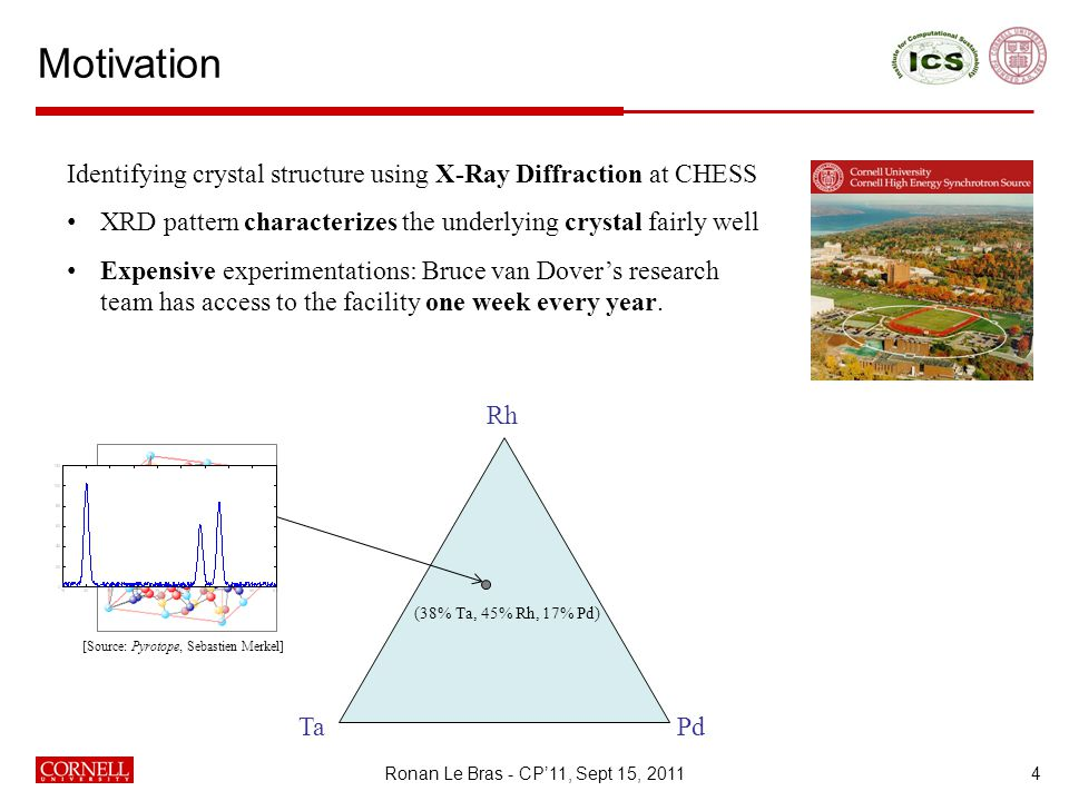 Motivation 4 Identifying crystal structure using X-Ray Diffraction at CHESS XRD pattern characterizes the underlying crystal fairly well Expensive experimentations: Bruce van Dover's research team has access to the facility one week every year.