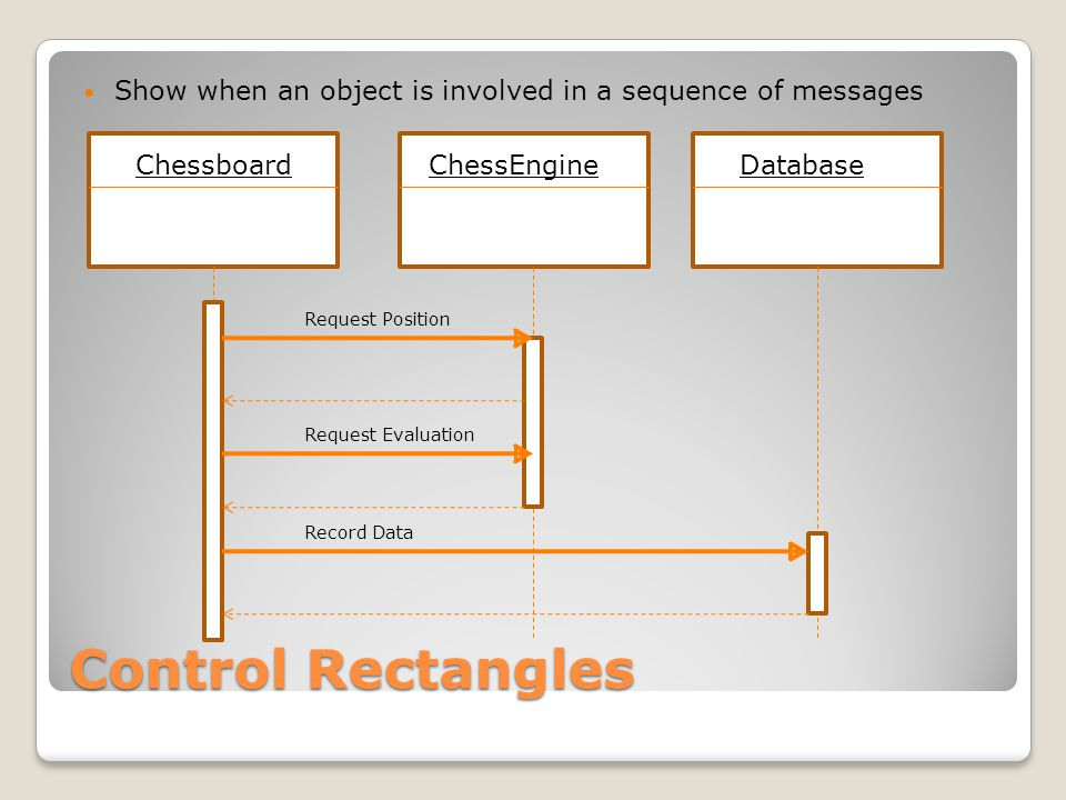 Control Rectangles Show when an object is involved in a sequence of messages ChessboardChessEngine Request Position Request Evaluation Database Record Data