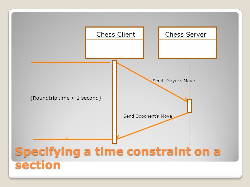 Specifying a time constraint on a section Chess ClientChess Server Send Player's Move Send Opponent's Move {Roundtrip time < 1 second}