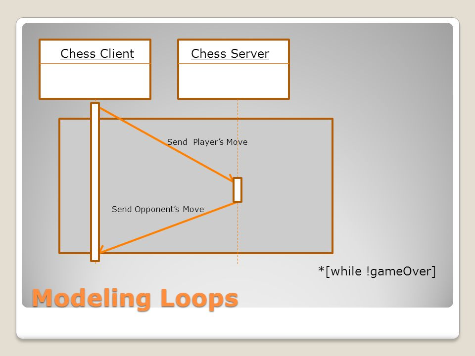 Modeling Loops Chess ClientChess Server Send Player's Move Send Opponent's Move *[while !gameOver]