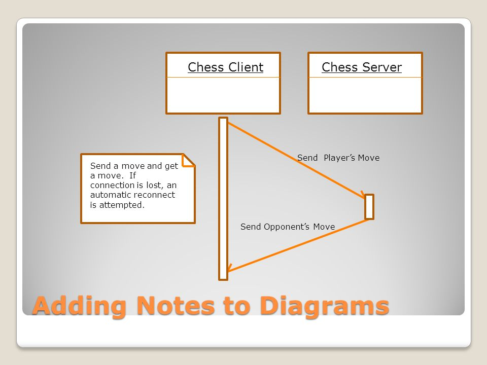 Adding Notes to Diagrams Chess ClientChess Server Send Player's Move Send Opponent's Move Send a move and get a move. If connection is lost, an automa