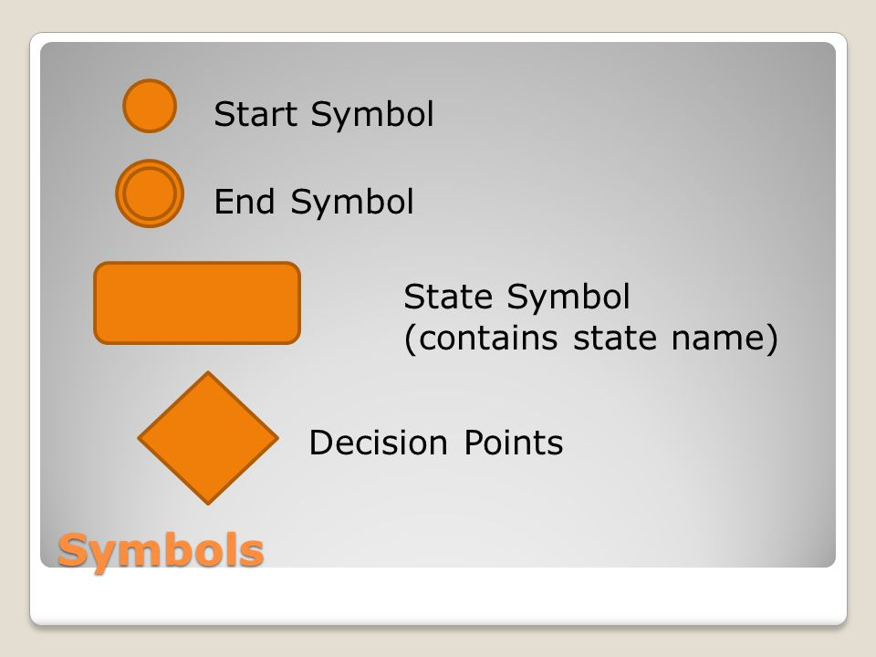 Symbols Start Symbol End Symbol State Symbol (contains state name) Decision Points