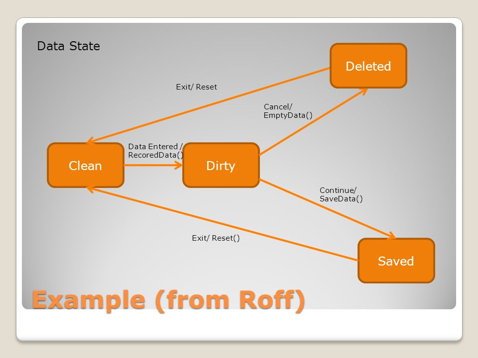 Example (from Roff) CleanDirty Saved Data Entered / RecoredData() Deleted Data State Exit/ Reset Cancel/ EmptyData() Continue/ SaveData() Exit/ Reset()
