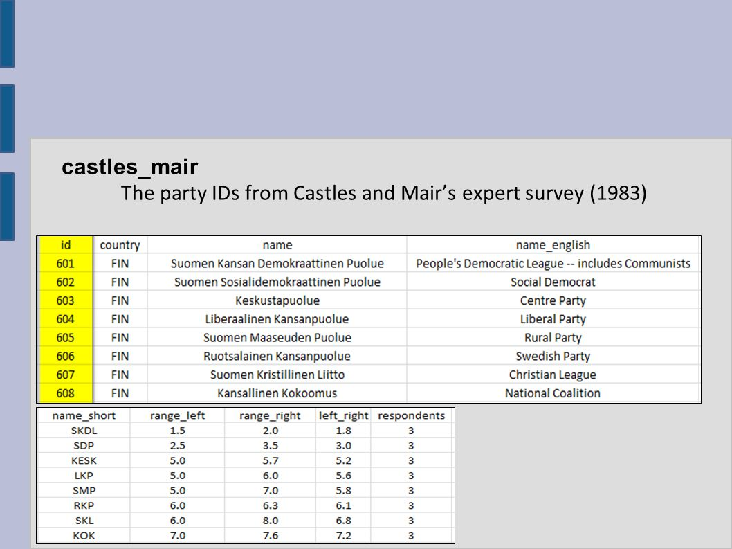 castles_mair The party IDs from Castles and Mair's expert survey (1983)