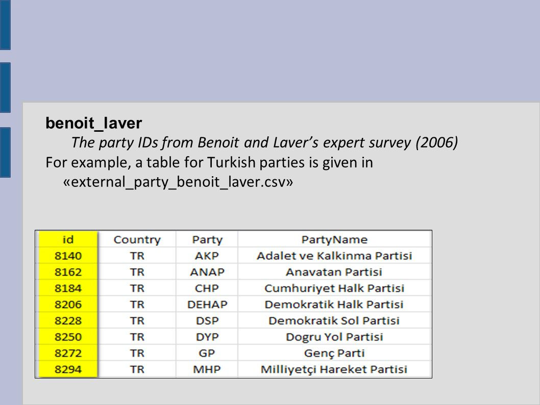 benoit_laver The party IDs from Benoit and Laver's expert survey (2006) For example, a table for Turkish parties is given in «external_party_benoit_laver.csv»