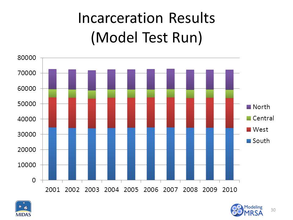 Incarceration Results (Model Test Run) 30