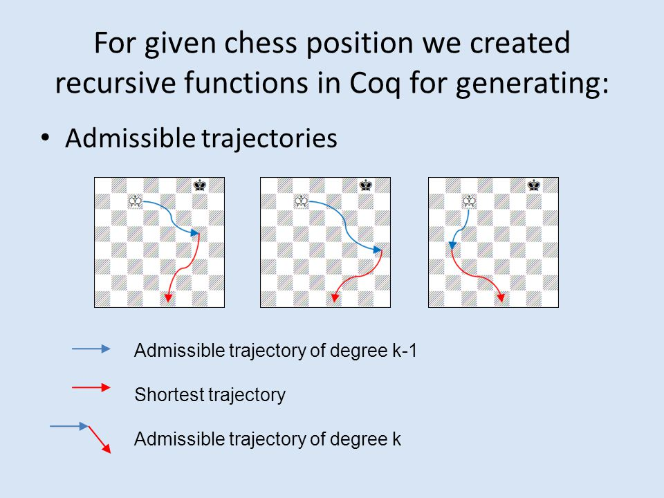For given chess position we created recursive functions in Coq for generating: Admissible trajectories Admissible trajectory of degree k-1 Shortest trajectory Admissible trajectory of degree k