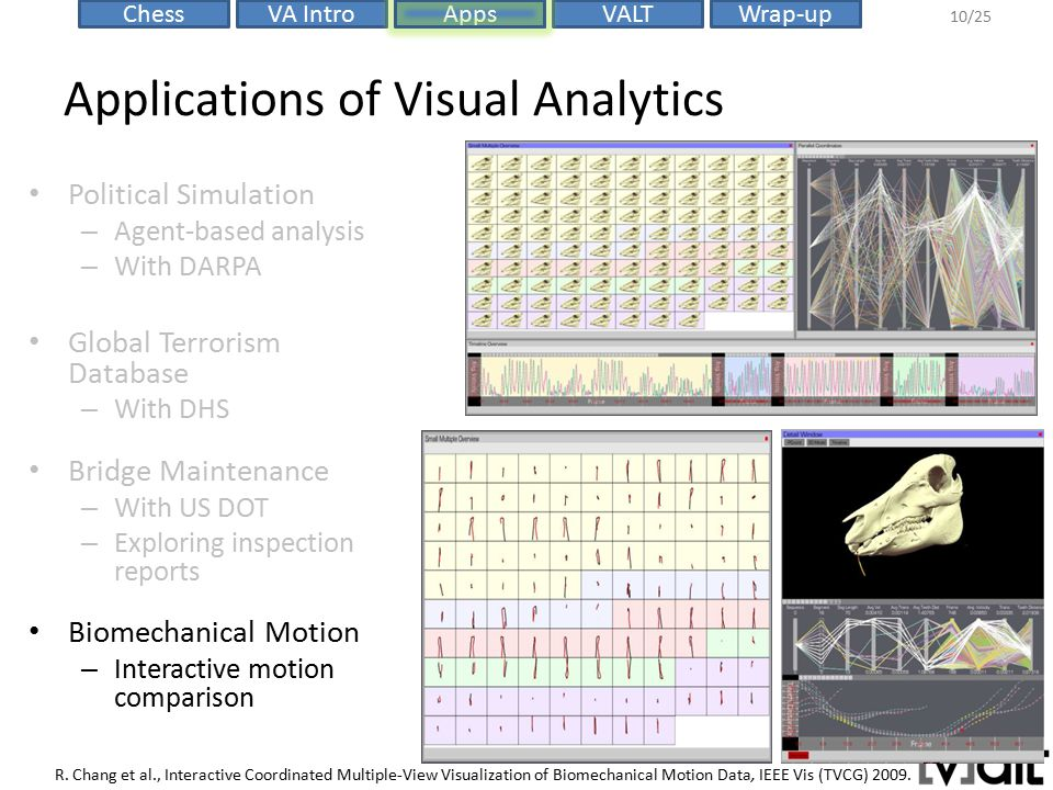 VALTChessVA IntroAppsWrap-up 10/25 Applications of Visual Analytics R. Chang et al., Interactive Coordinated Multiple-View Visualization of Biomechani