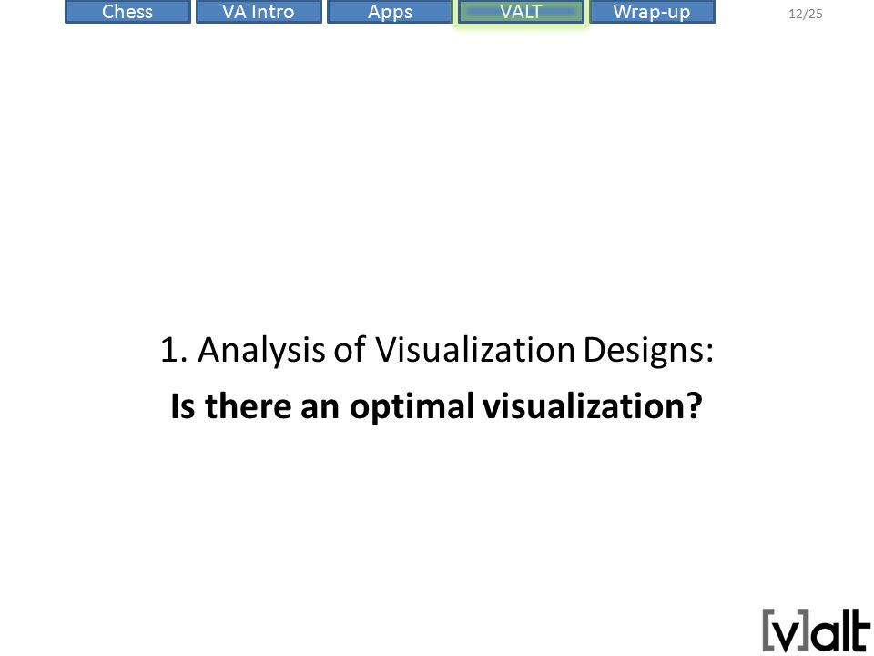 VALTChessVA IntroAppsWrap-up 12/25 1. Analysis of Visualization Designs: Is there an optimal visualization?
