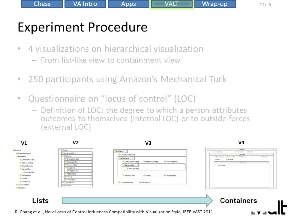 VALTChessVA IntroAppsWrap-up 14/25 Experiment Procedure 4 visualizations on hierarchical visualization – From list-like view to containment view 250 participants using Amazon's Mechanical Turk Questionnaire on locus of control (LOC) – Definition of LOC: the degree to which a person attributes outcomes to themselves (internal LOC) or to outside forces (external LOC) R.