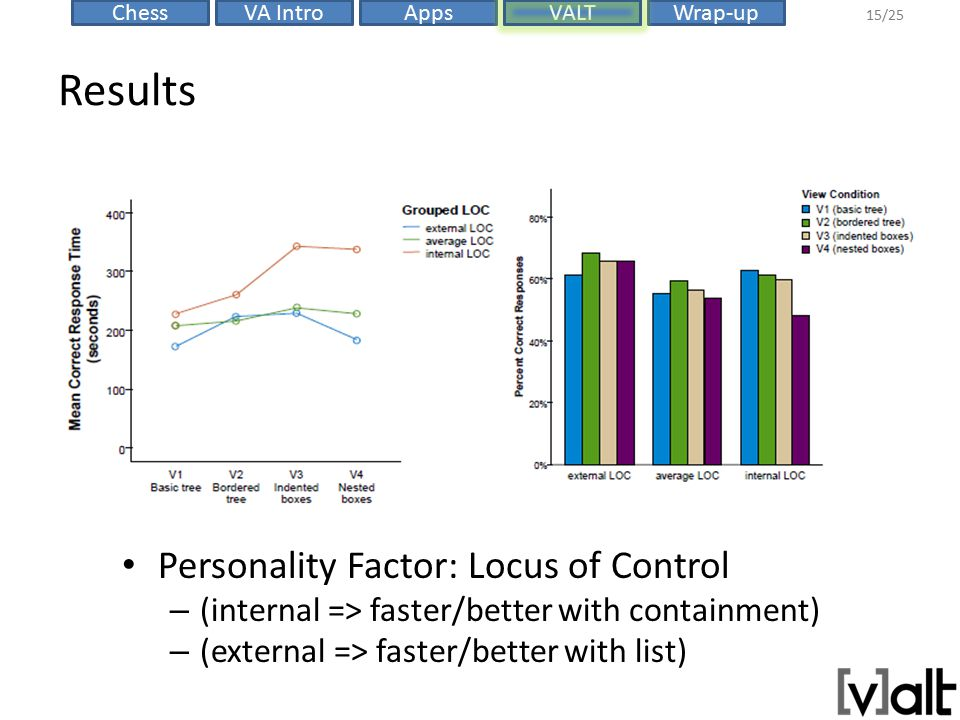 VALTChessVA IntroAppsWrap-up 15/25 Results Personality Factor: Locus of Control – (internal => faster/better with containment) – (external => faster/b