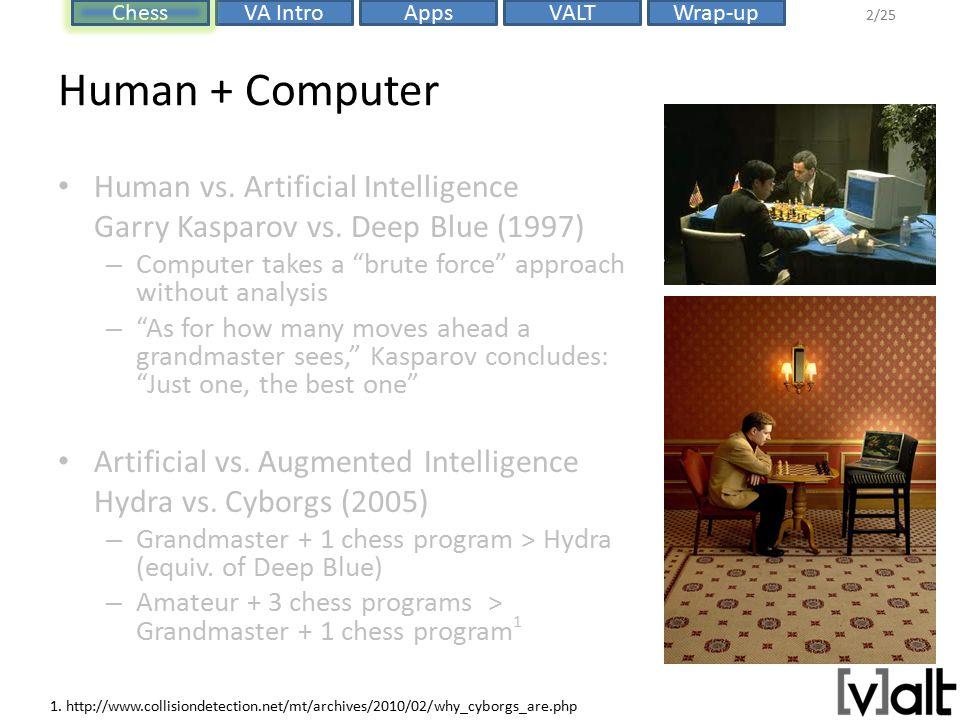 VALTChessVA IntroAppsWrap-up 2/25 Human + Computer Human vs.