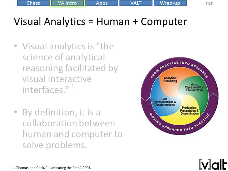 VALTChessVA IntroAppsWrap-up 3/25 Visual Analytics = Human + Computer Visual analytics is the science of analytical reasoning facilitated by visual interactive interfaces. 1 By definition, it is a collaboration between human and computer to solve problems.