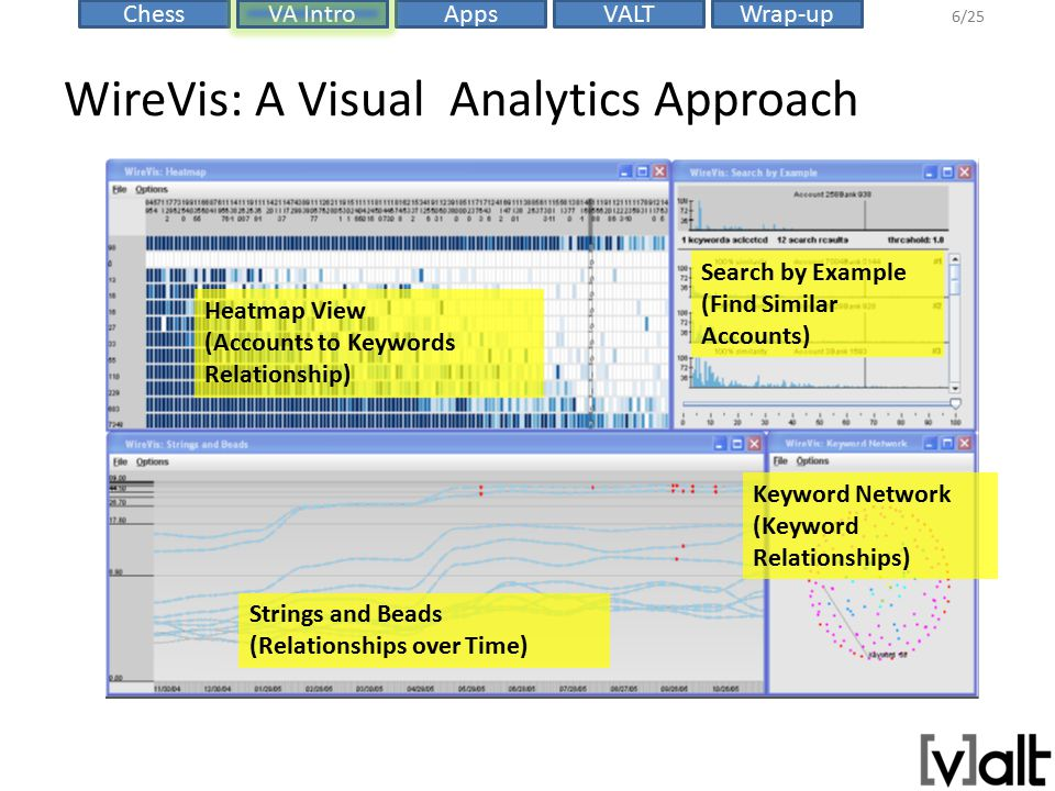 VALTChessVA IntroAppsWrap-up 6/25 WireVis: A Visual Analytics Approach Heatmap View (Accounts to Keywords Relationship) Strings and Beads (Relationships over Time) Search by Example (Find Similar Accounts) Keyword Network (Keyword Relationships)